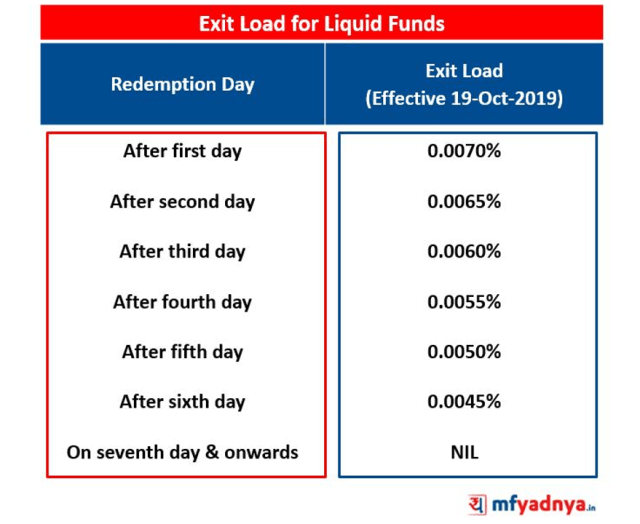 Exit Loads for Liquid Funds