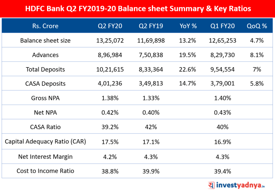 Balance sheet Summary & Key Ratios of HDFC Bank for Q2 FY2019-20