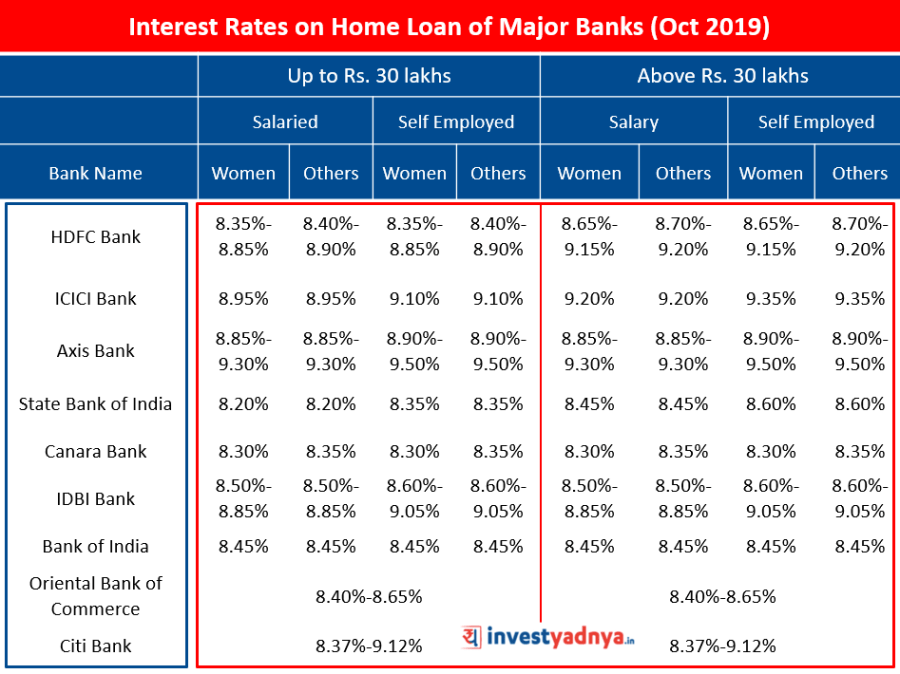 Interest Rates on Home Loan of Major Banks (October 2019) Source : Bank Websites