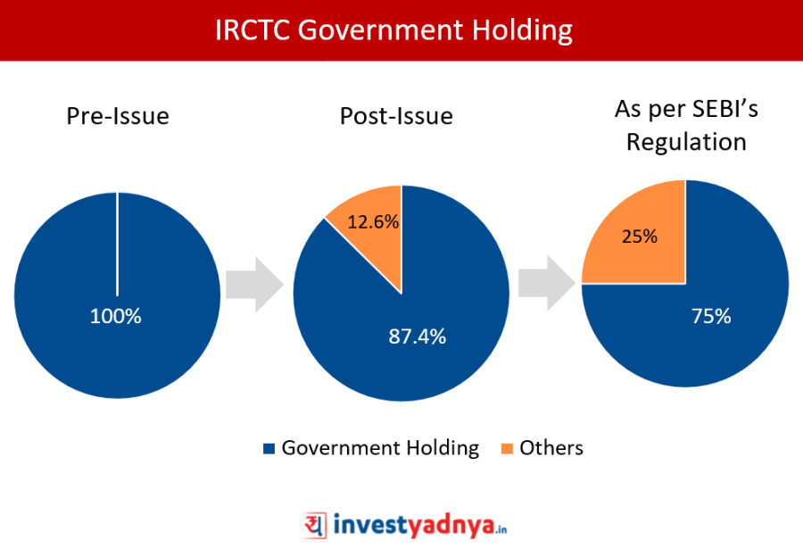 Government Holding in IRCTC Ltd
