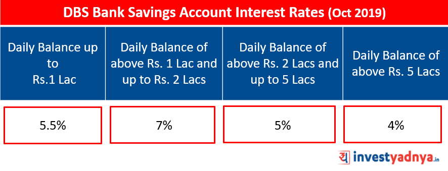 DBS Bank Savings Account Interest Rates October 2019 Source: www.dbs.com