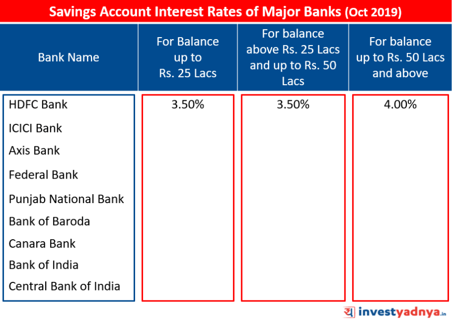 Savings Account Interest Rates of Major Banks October 2019 Source: Bank Website