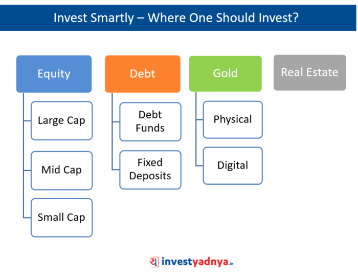 Types of Asset Classes
