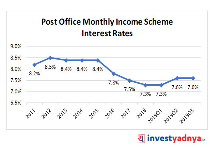 Post Office Monthly Income Scheme Interest Rates