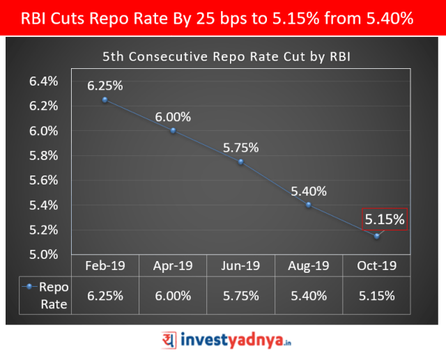 RBI Cuts Repo Rate By 25 bps to 5.15%