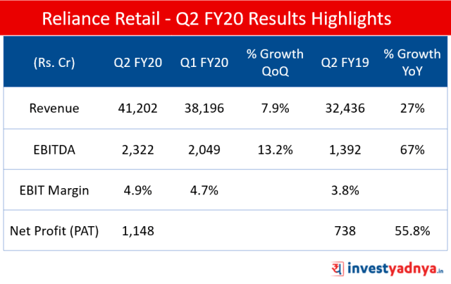 Q2 FY2019-20 Results Highlights of Reliance Retail