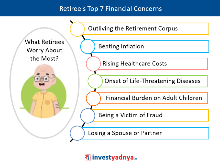 Retiree's Top Financial Concerns