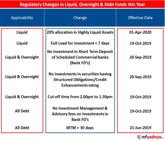 SEBI Circular - Recent Regulatory Changes in Debt Funds