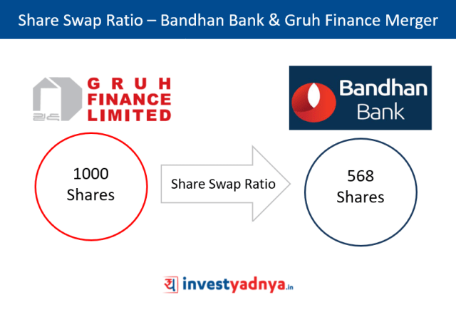 Share Swap Ratio – Bandhan Bank & Gruh Finance Merger