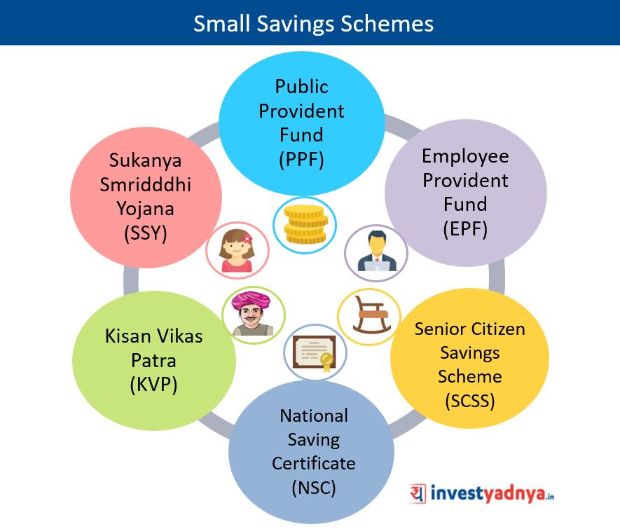Small Savings Schemes