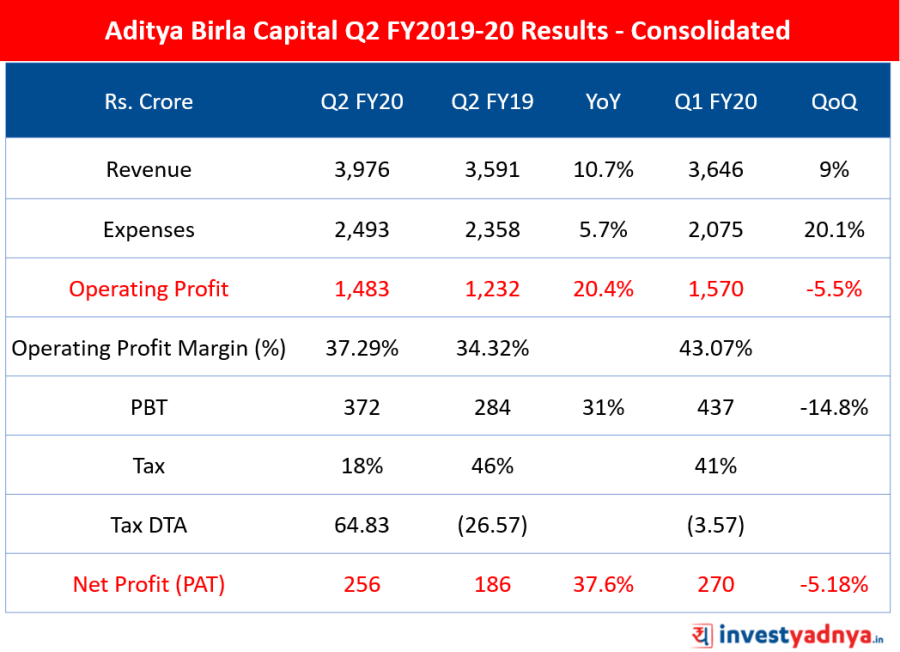 Q2 FY20 Results Highlights