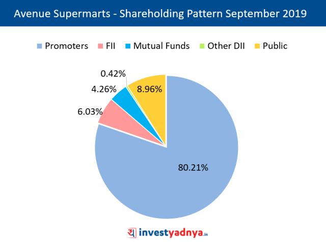 Shareholding Pattern as on September 2019
