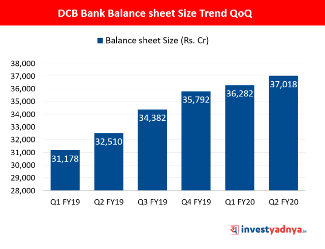 Balance sheet Size QoQ Trend