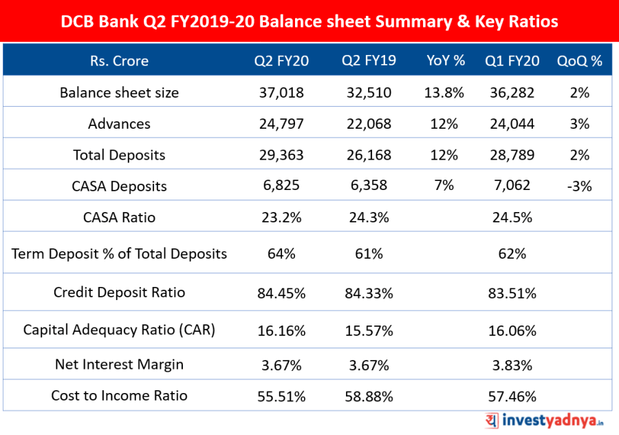 DCB Bank Balance sheet Summary