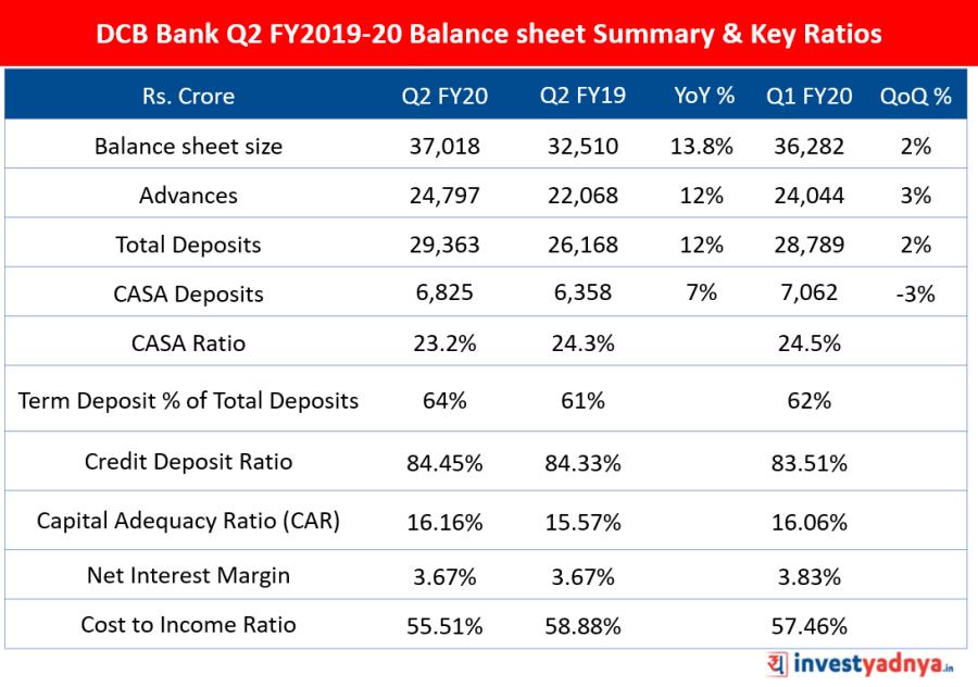DCB Bank Balance sheet Summary