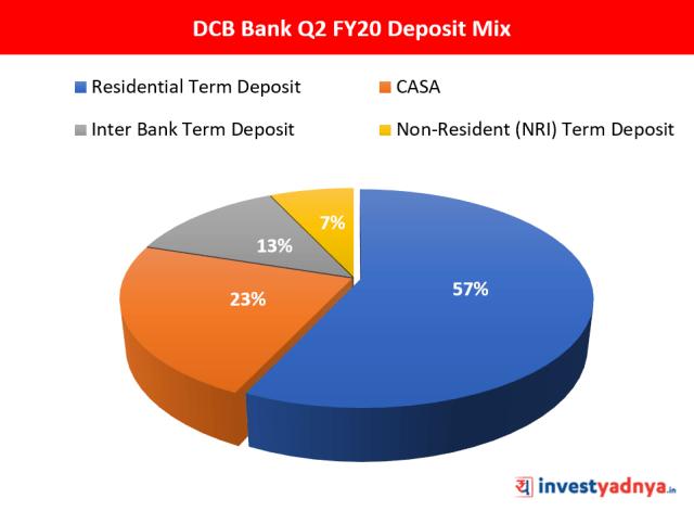 Deposit Mix Q2 FY2019-20