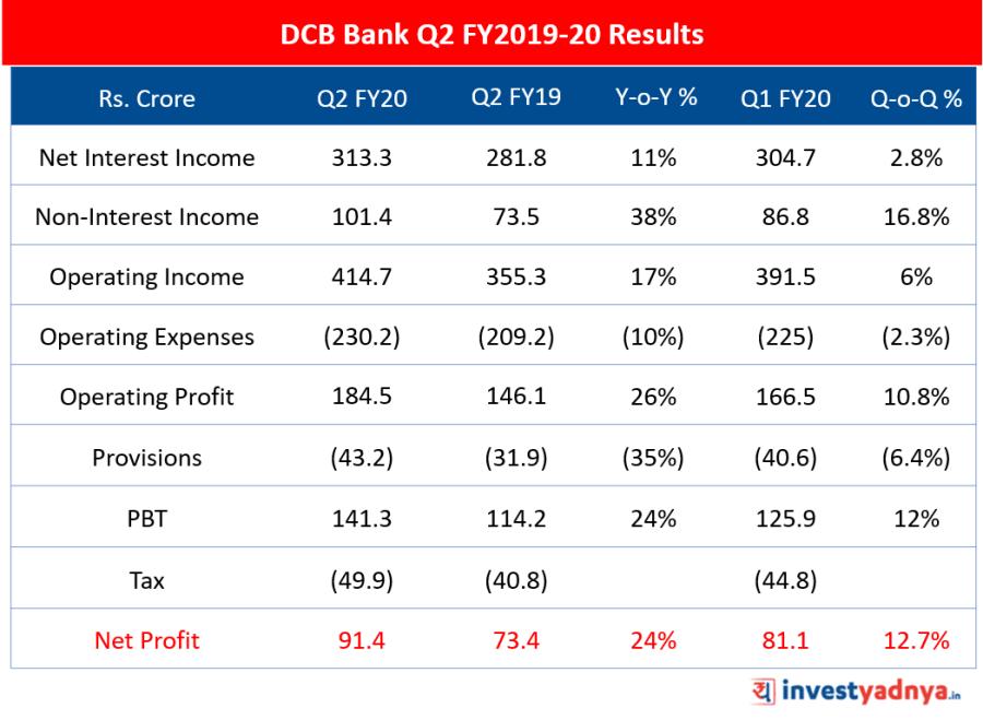 DCB Bank Q2 FY2019-20 Result Update