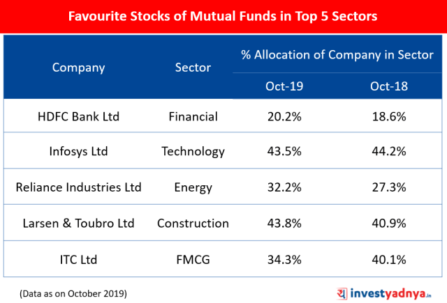 Most Favourite Stocks of Mutual Funds in Top 5 Sectors