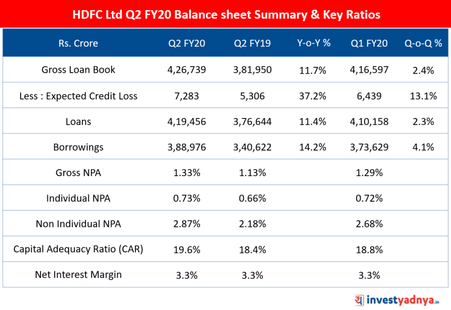 HDFC Ltd Q2 FY20 Balance sheet summary and Key Ratios