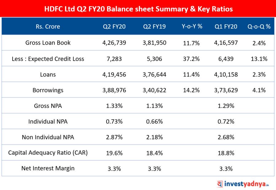 HDFC Ltd Q2 FY20 Balance sheet summary and Key Ratios