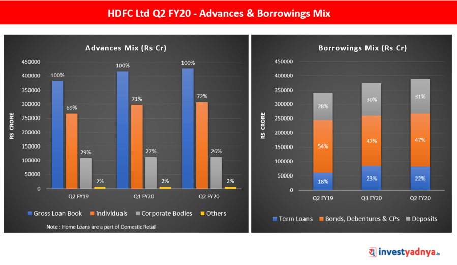 HDFC Ltd Q2 FY20 - Advances & Borrowings Mix