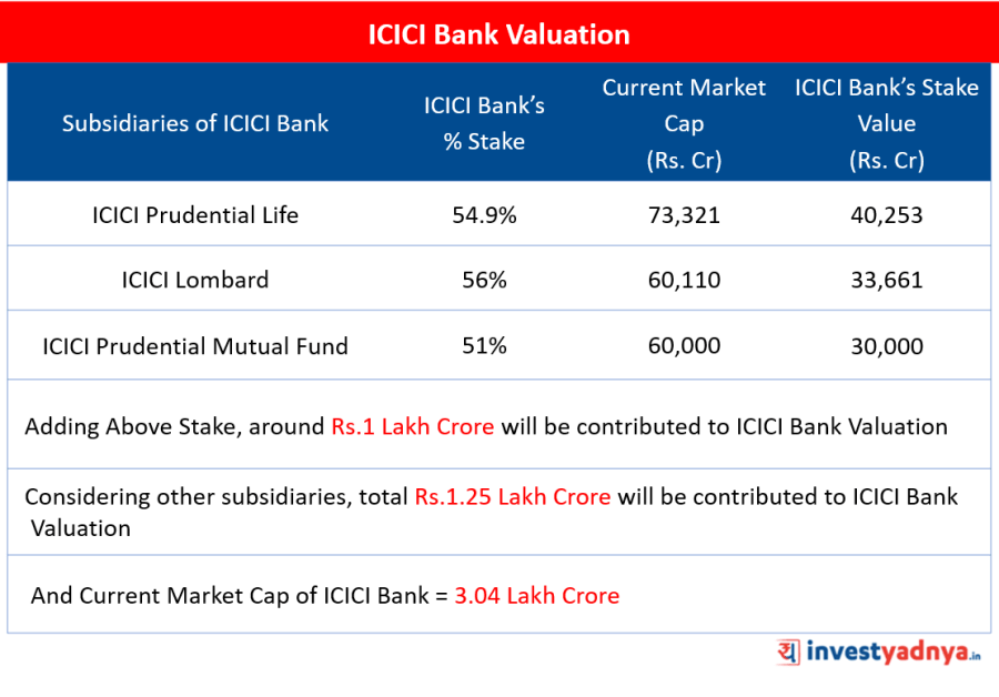 ICICI Bank Valuation