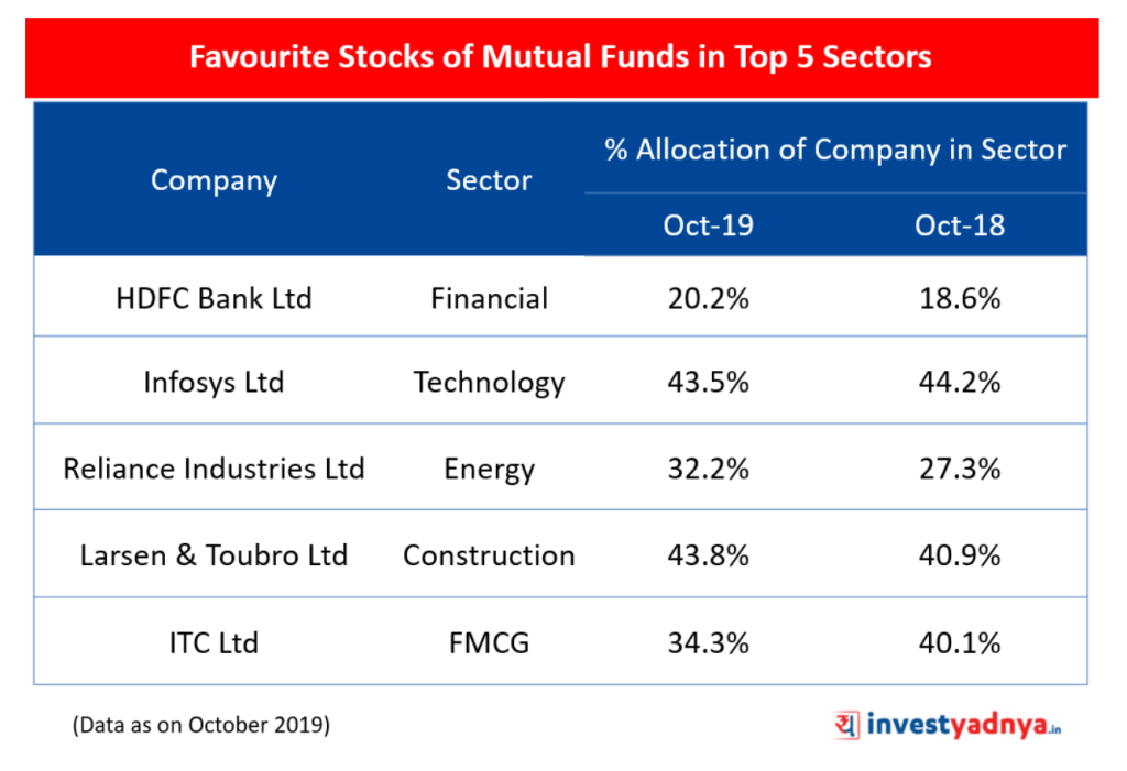 Most Favourite Stocks of Mutual Funds