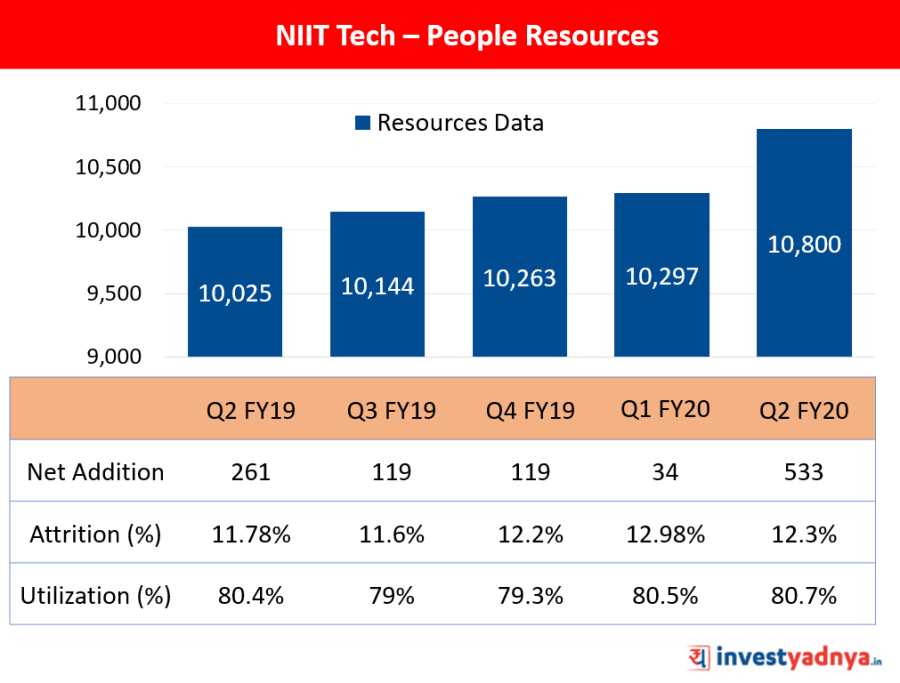 People Resources Data of NIIT Tech