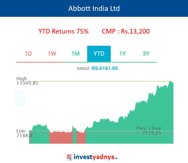 Abbott India Ltd.