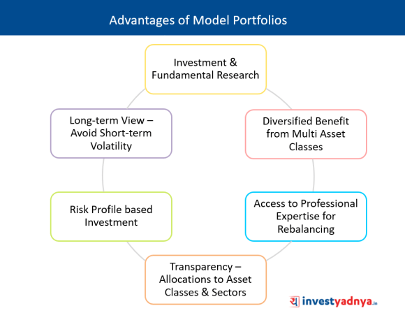 Advantages of Model Portfolios