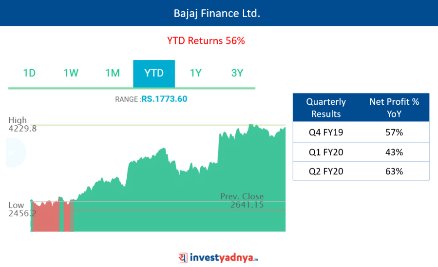 Bajaj Finance Ltd