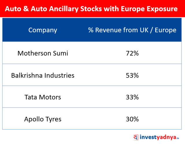 Brexit Impact on Auto Sector in India
