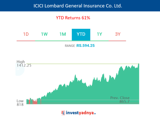 ICICI Lombard General Insurance Co. Ltd