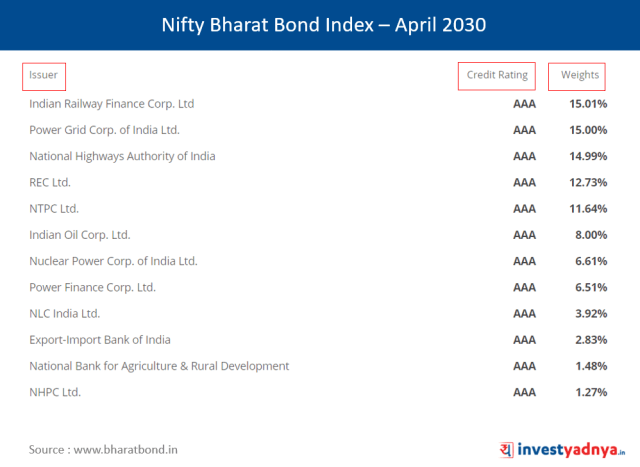 Index Constituents - NIFTY Bharat Bond Index - April 2030