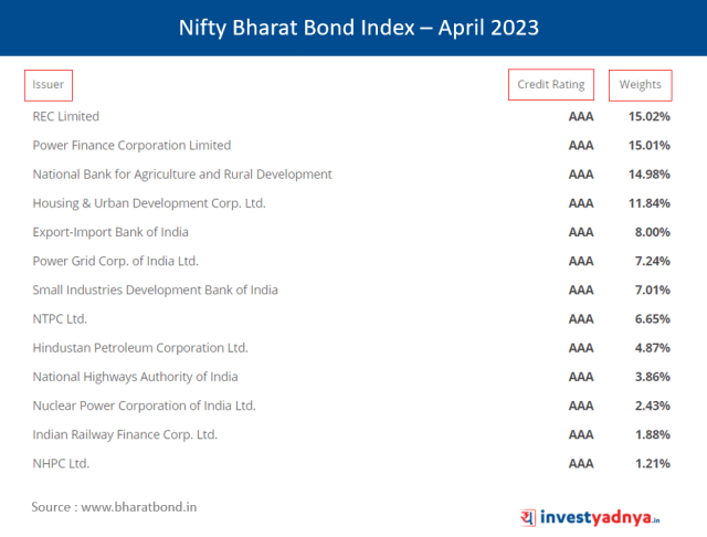 Index Constituents - NIFTY Bharat Bond Index - April 2023