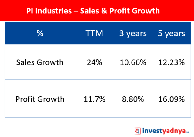 PI Industries Ltd - Sales & Net Profit Growth %
