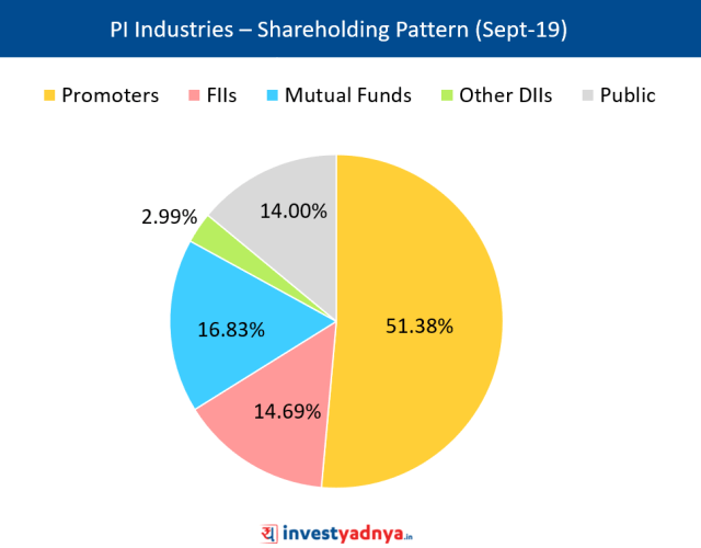 PI Industries Ltd - Shareholding Pattern as on September 2019