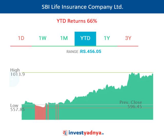 SBI Life Insurance Company Ltd