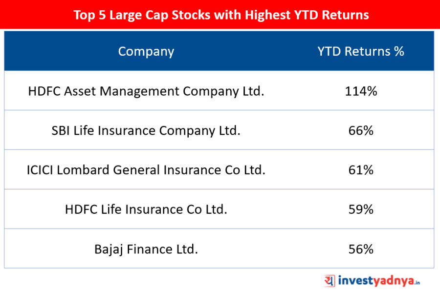 Top 5 Large Cap Stocks of 2019