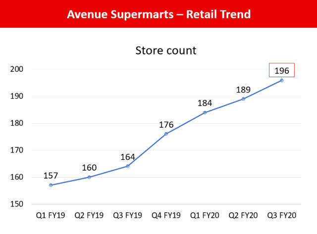 Avenue Supermarts - Store Count Q3 FY20