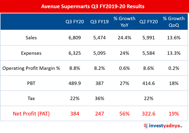 Avenue Supermarts Q3 FY2019-20 Results