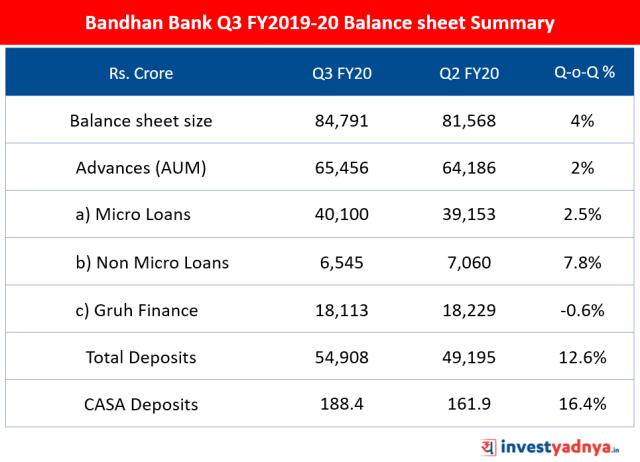 Bandhan Bank - Q3 FY20 Balance sheet Summary