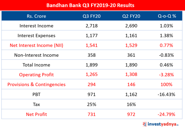Bandhan Bank Q3 FY2019-20 Results