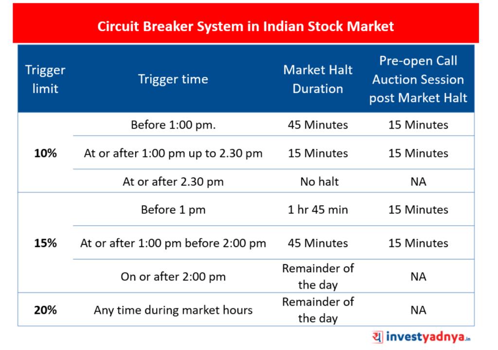 Circuit Breaker System in Indian Stock Market