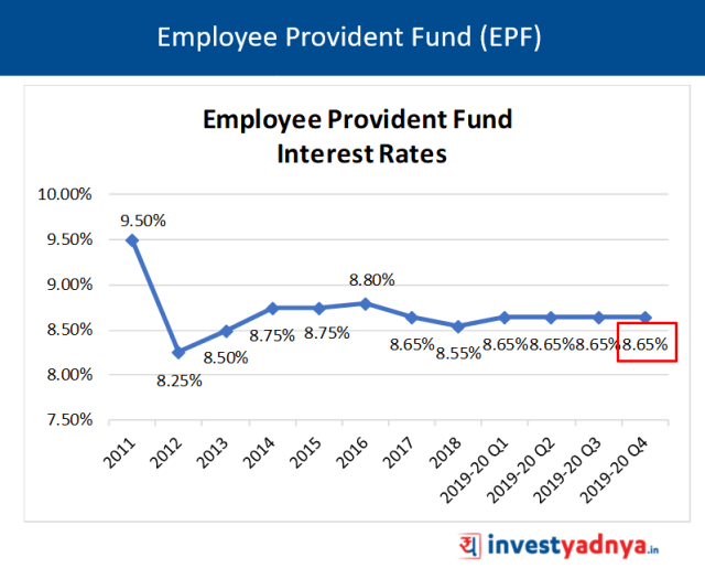 Employee Provident Fund (EPF) Interest Rates Q4 FY20