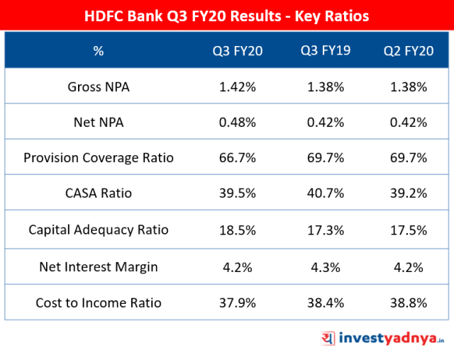 HDFC Bank Q3 FY20 Results - Key Ratios
