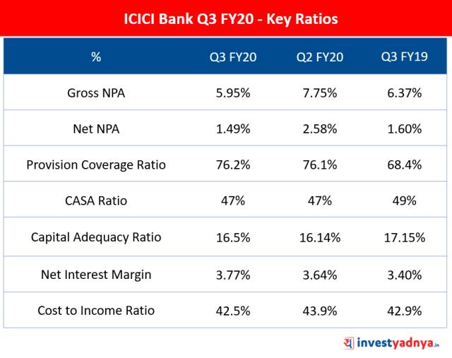 ICICI Bank Q3 FY20 - Key Ratios
