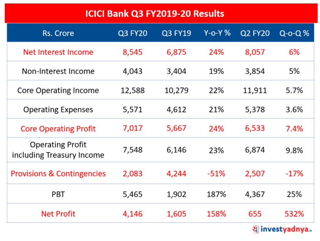 ICICI Bank Q3 FY2019-20 Results