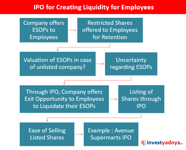 IPO for Creating Liquidity for Employees