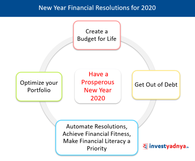 New Year Financial Resolutions for 2020